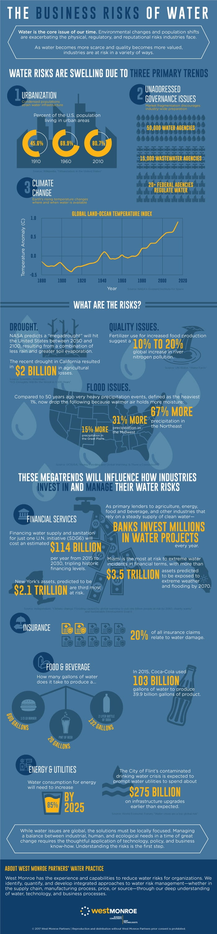 The business risks of water infographic