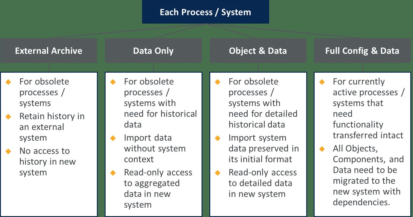 complex Salesforce Org merges process framework