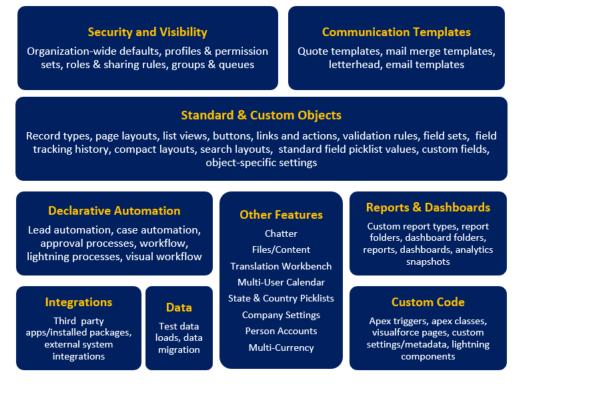 complex Salesforce Org merges inventory chart