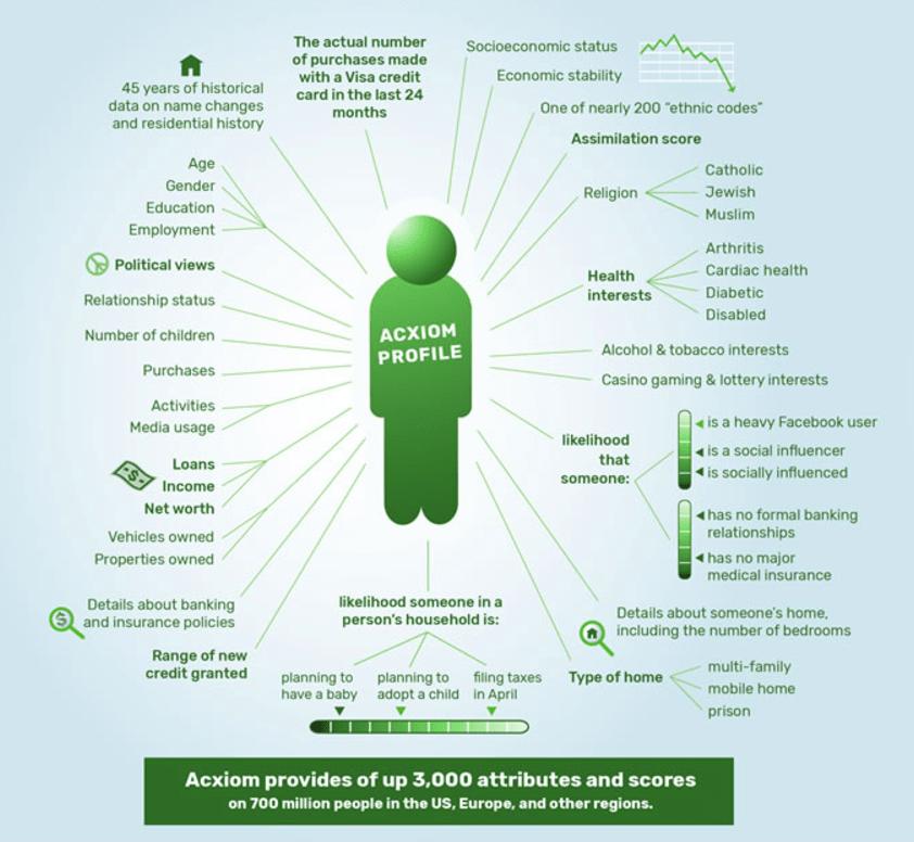 Acxiom attributes