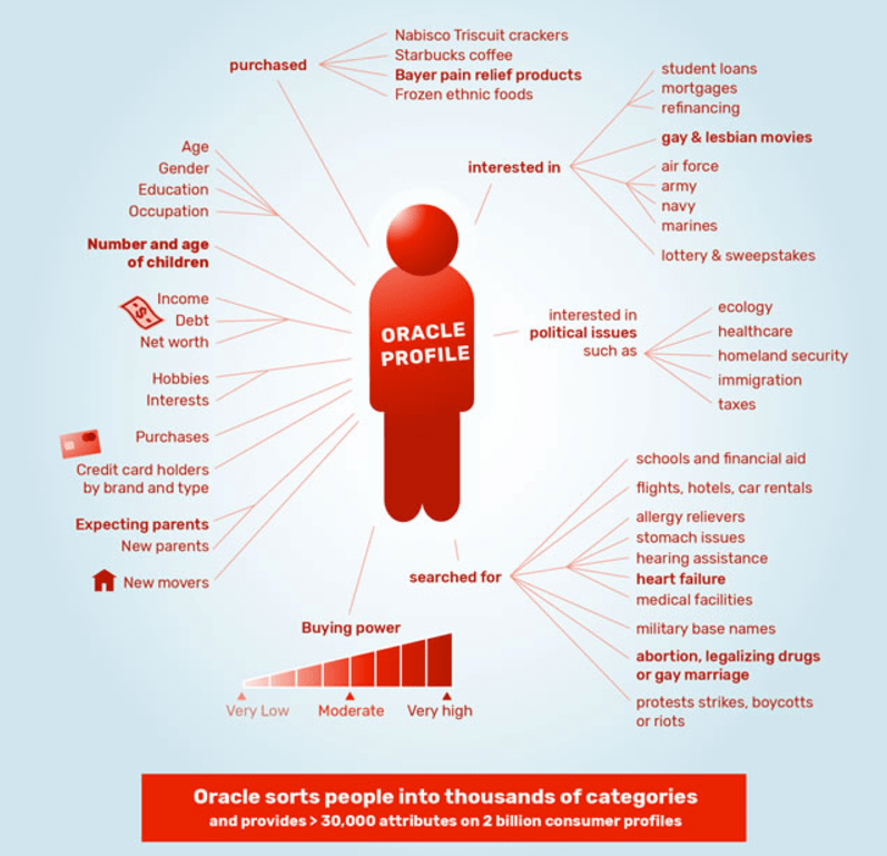Oracle attributes