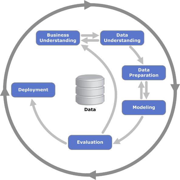 CRISP-DM Model