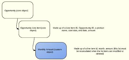 forecasting monthly revenue object model