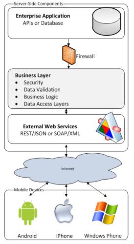 architecture diagram depicting how enterprise application could be extended onto a mobile platform