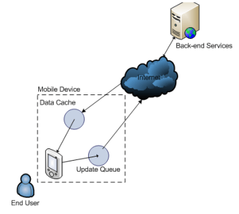 diagram depicting mobile architecture using local caching