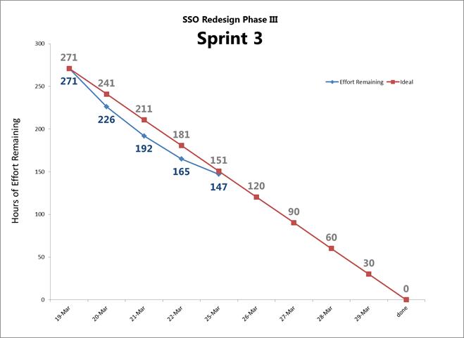 sprint burn-down chart