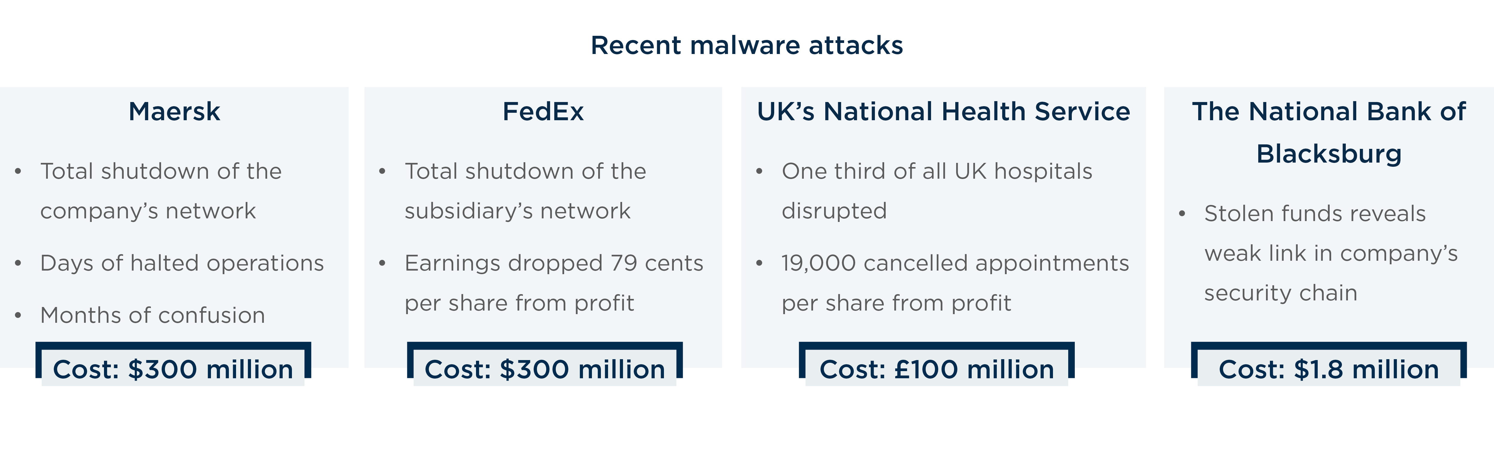 recent malware attacks