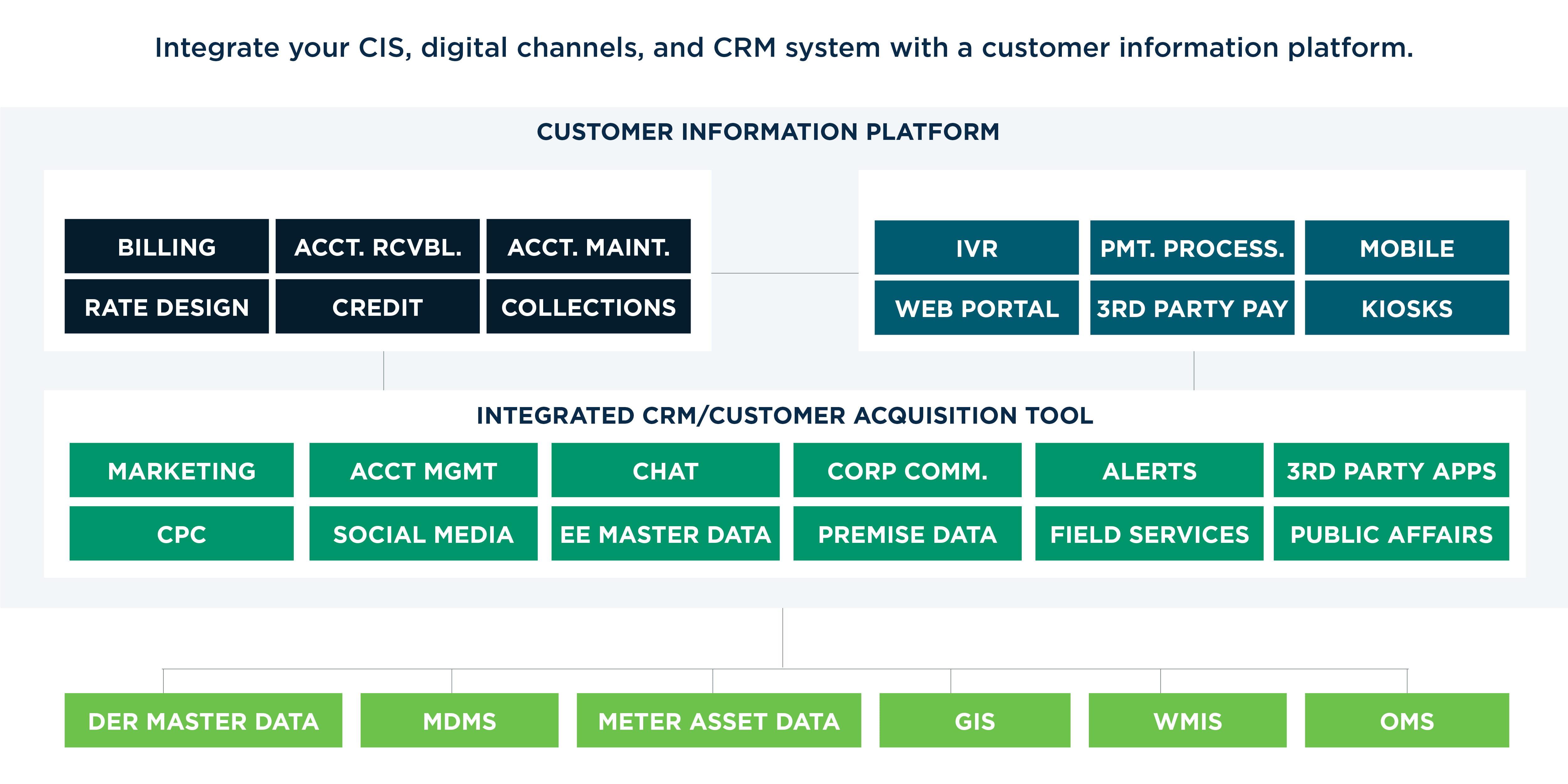 Customer information platform