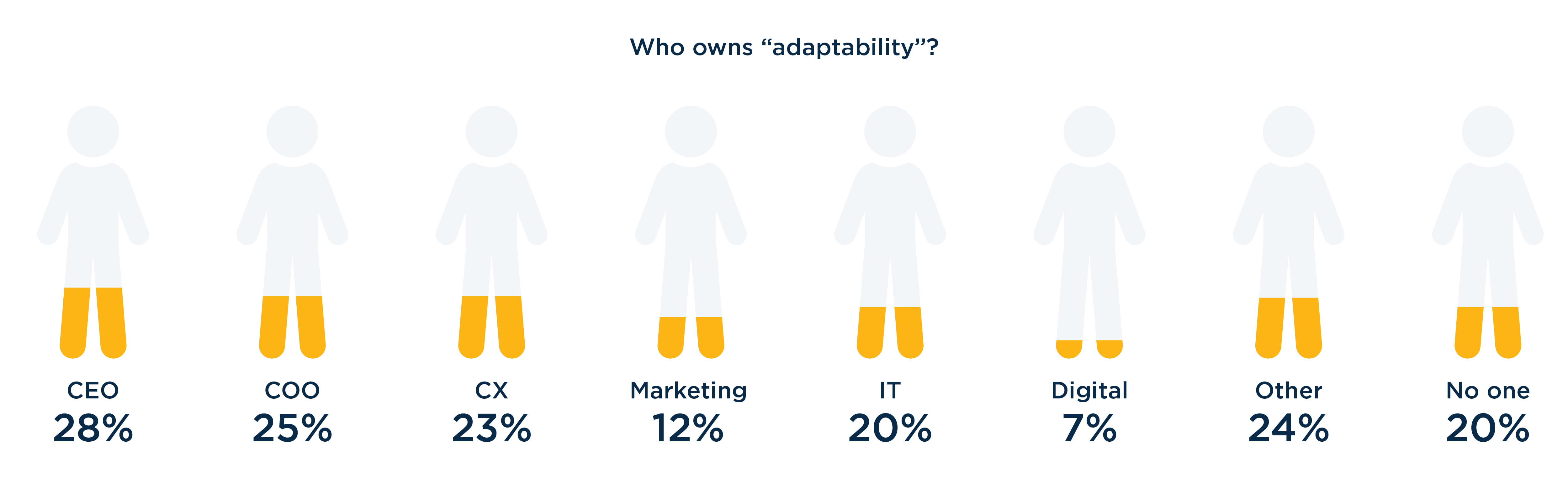 who own's adaptability