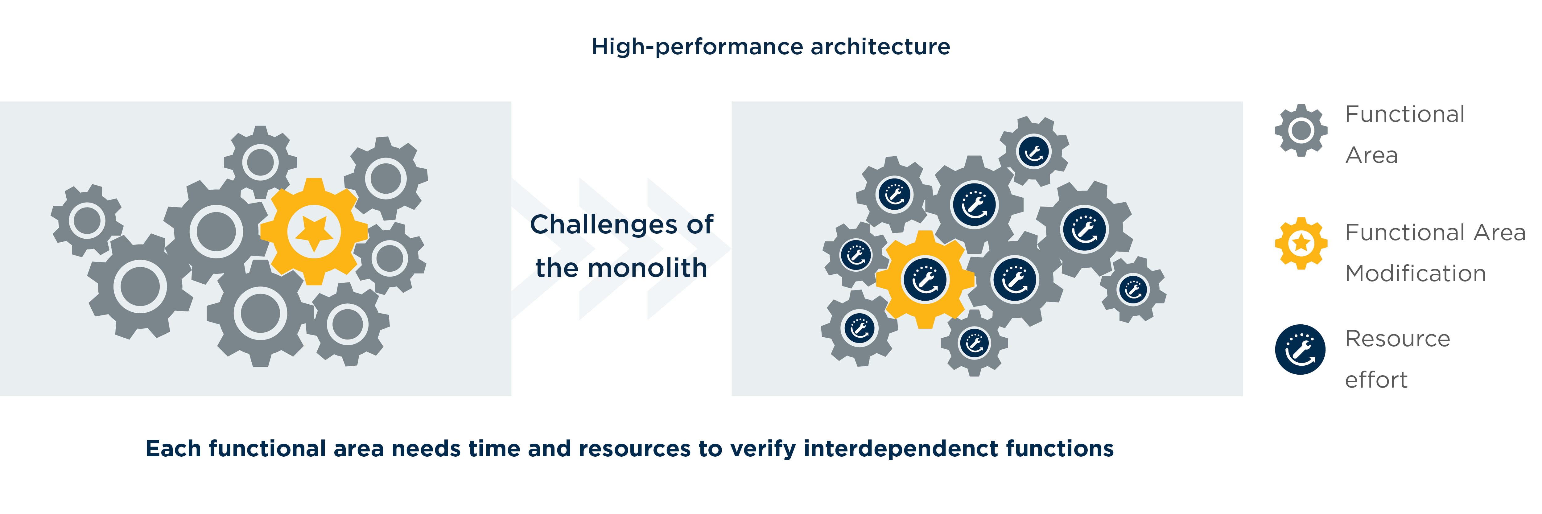 high-performance architecture